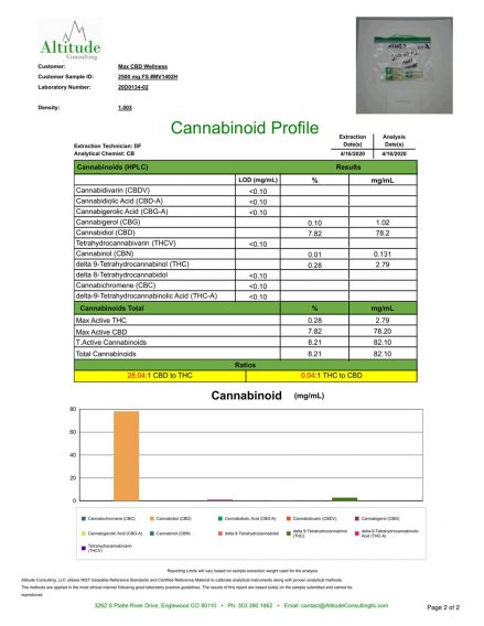 Max_CBD_Wellness_2500_lab_test_results_april_2020-1